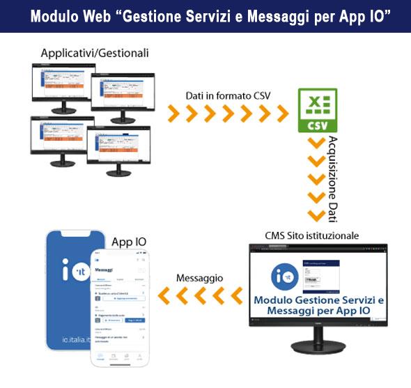 Modulo Web